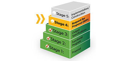Stage 4 of capital planning process